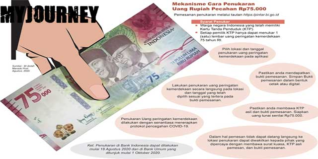 Mekanisme Penukaran Uang Rp 75.000