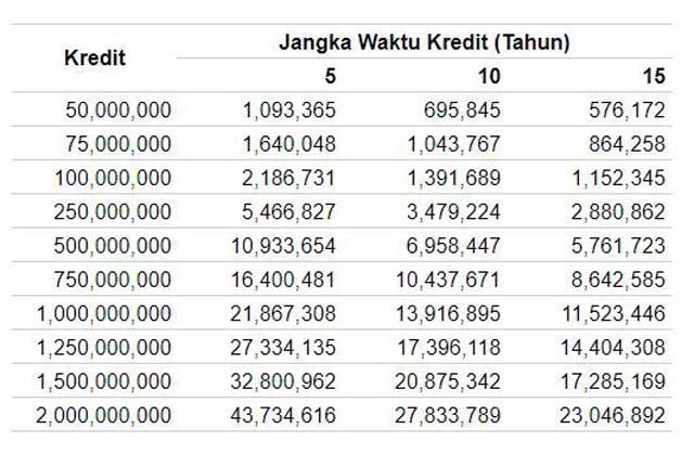 Simulasi Tabel Angsuran KPR Bank Permata