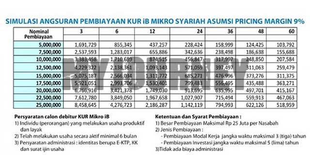 Tabel Angsuran KUR BRI Syariah