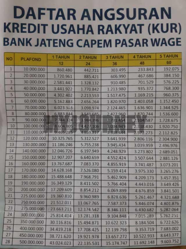 Tabel Angsuran KUR Bank Jateng 1