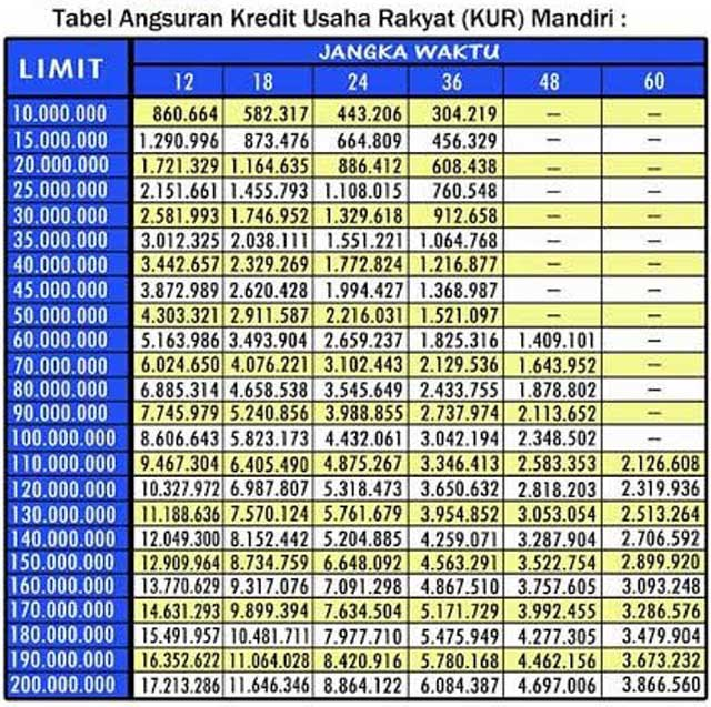Tabel Angsuran KUR Mandiri
