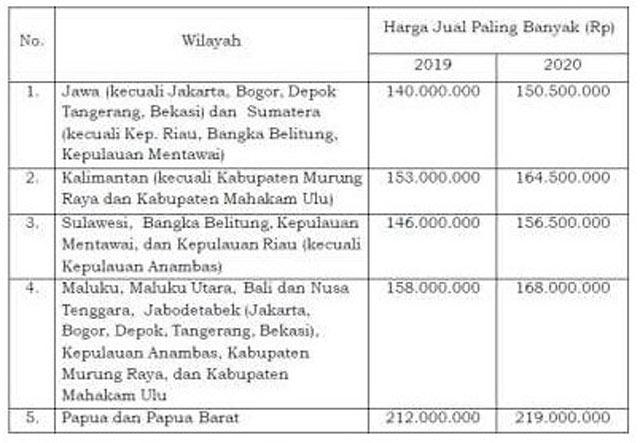 Informasi Batasan Harga Rumah Tapak KPR Sejahtera FLPP