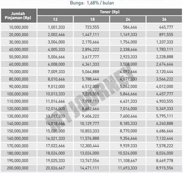 Tabel Angsuran Kredit Multiguna Bank Mega