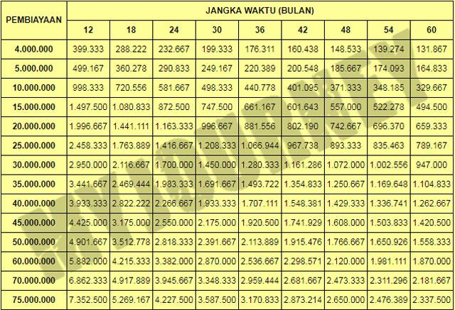 Tabel Angsuran Pinjaman BMT Syariah