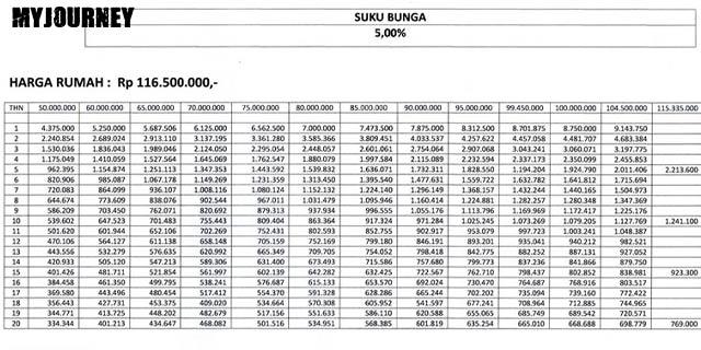 Tabel KPR BTN Subsidi Bunga 5