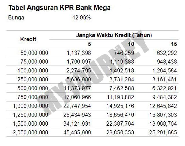 Tabel KPR Bank Mega