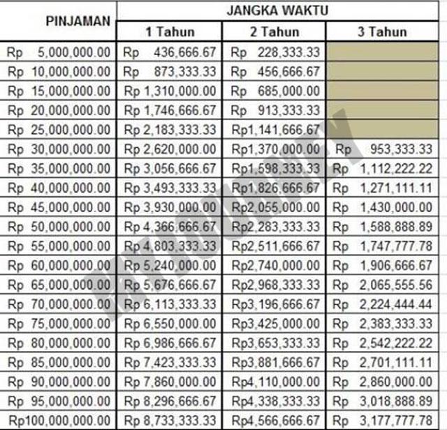 Tabel KUR Bank Mega