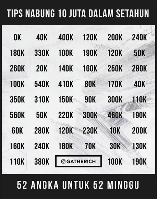 Tabel Tabungan Virall Rp 10 juta