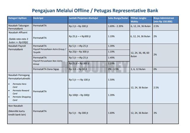 Pengajuan Melalui Offline Petugas Representative Bank