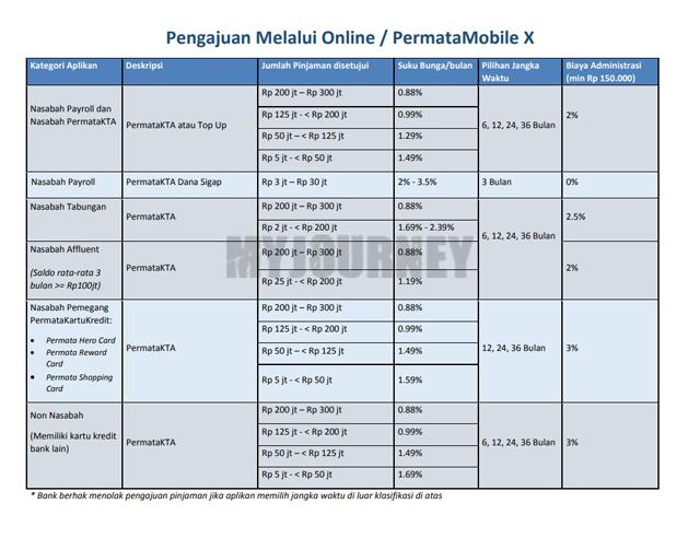 Pengajuan Melalui Online PermataMobile X