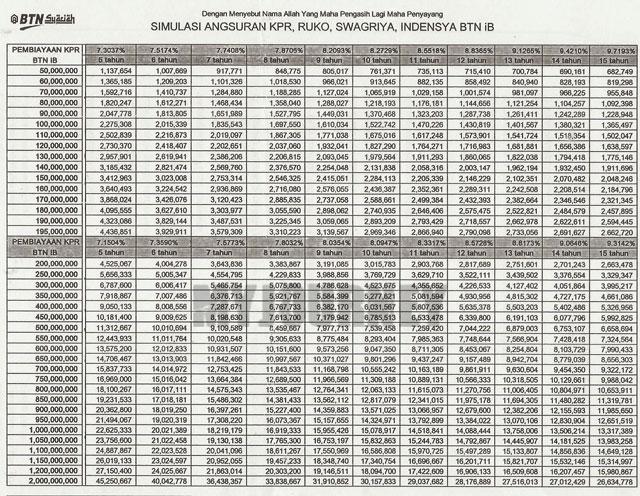 Tabel Angsuran KPR BTN Syariah Platinum 1