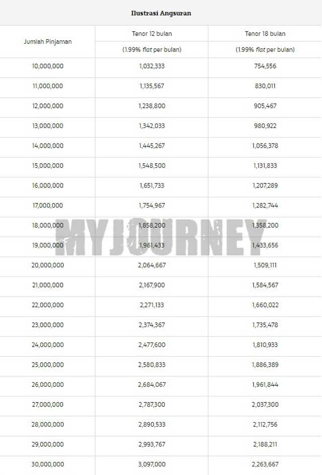 Tabel Angsuran KTA CommBank