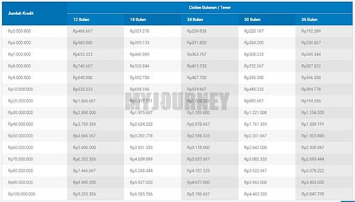 Tabel Angsuran KUR Bank BCA