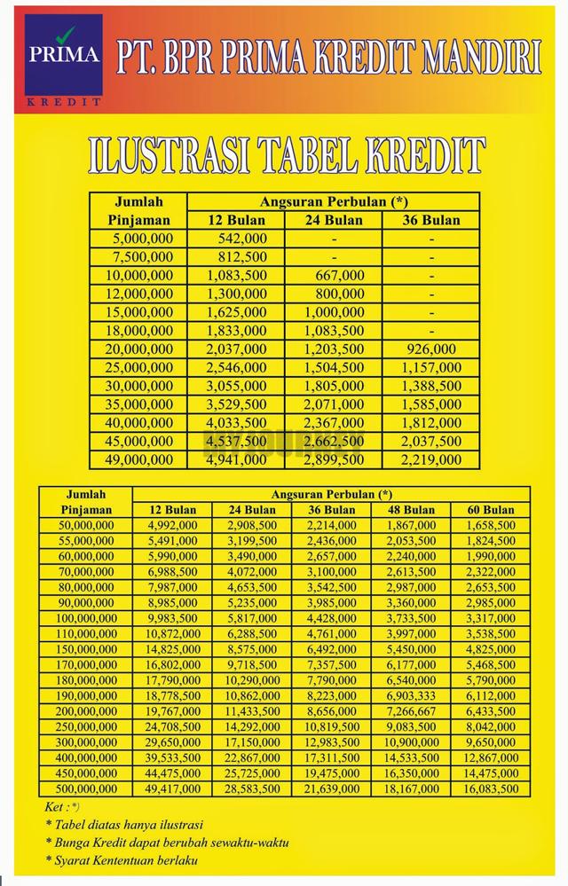 Tabel Angsuran Pinjaman BPR 2021 BPR Prima Kredit Mandiri