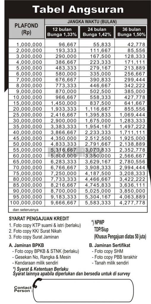 Tabel Angsuran Pinjaman BPR 2021 Plafond Rp 100 juta