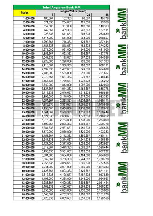 Tabel Angsuran Pinjaman BPR 2021 Plafond Rp 47 juta