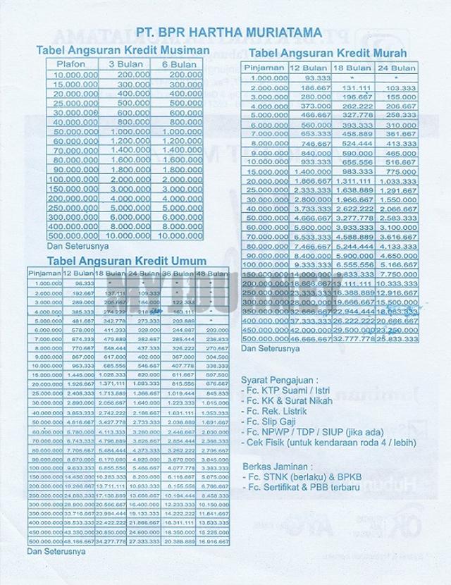 Tabel Angsuran Pinjaman BPR 2021 Plafond Rp 500 juta
