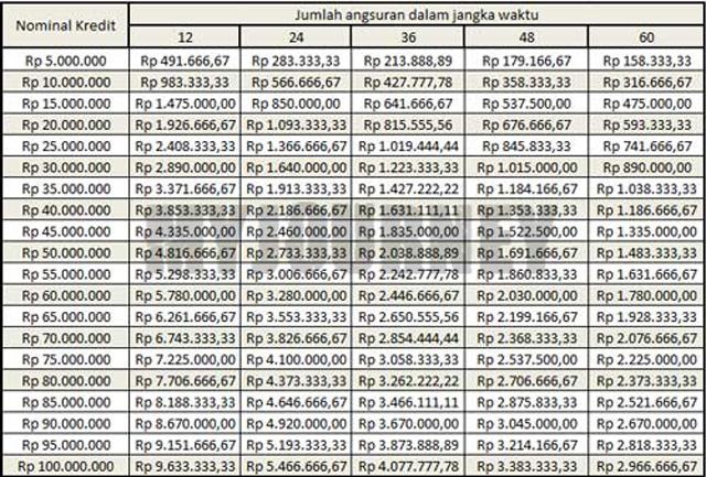 Tabel Angsuran Pinjaman BPR 2021 Tenor 60 Bulan