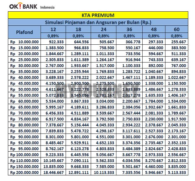 Tabel KTA OK Bank Premium