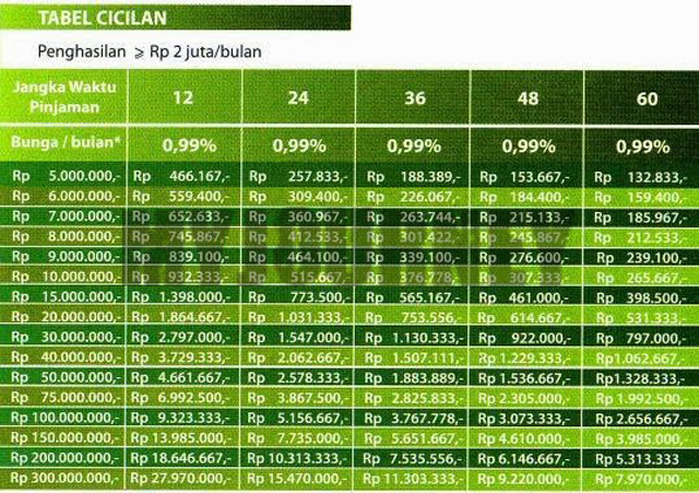 Tabel KTA Permata Plafon Rp 300 Juta