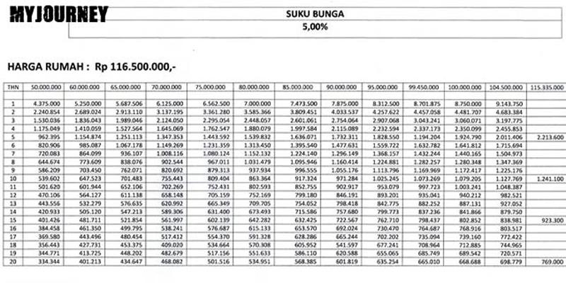 Tabel Angsuran KPR Bersubsidi Bank Kalimantan Selatan