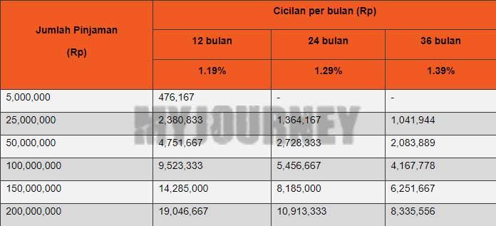 Tabel Angsuran KTA Danamon Dana Instant