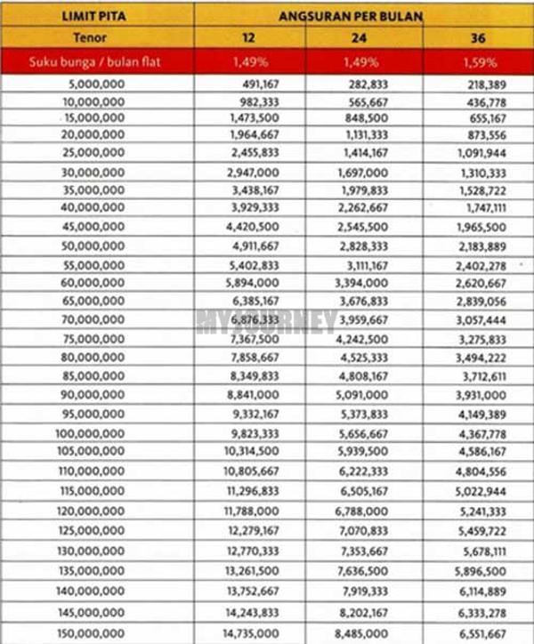 Tabel Angsuran KTA Maybank Non Payroll