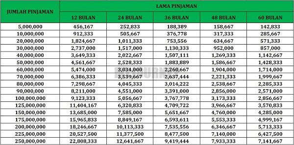 Tabel Angsuran KTA Maybank Payroll