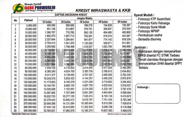 Tabel Angsuran Kredit Wiraswasta BPR Purworejo