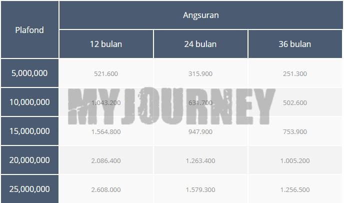 Tabel Angsuran Pinjaman Mikro KSP Sejahtera Bersama