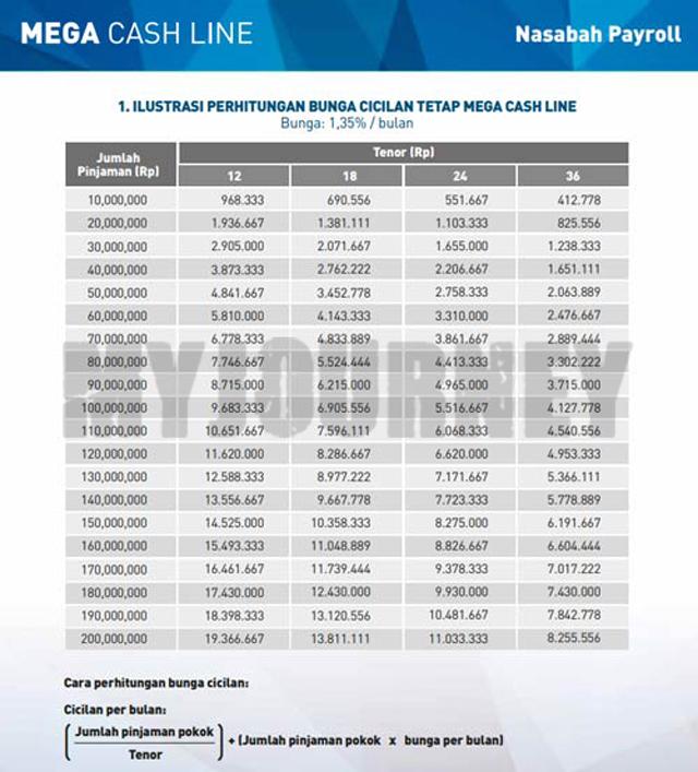 Tabel KTA Mega Cash Line
