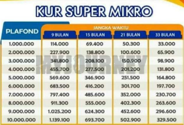 Tabel KUR Super Mikro Bank Syariah Indonesia