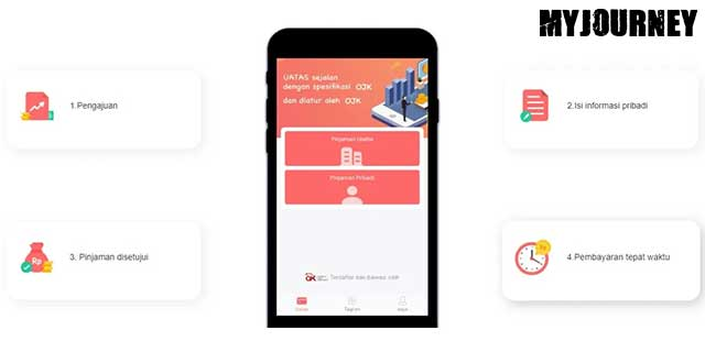Syarat Pengajuan UATAS Pinjaman Online