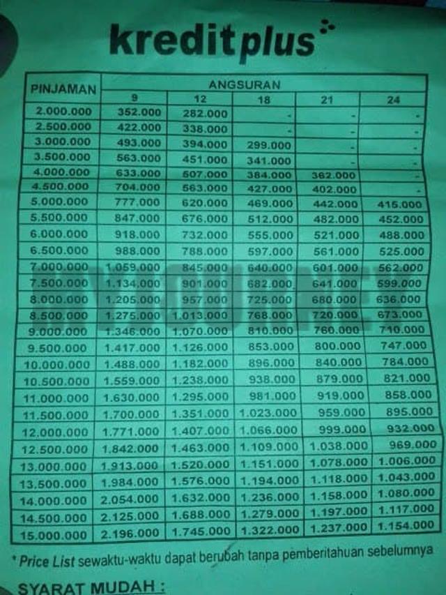 Tabel Angsuran Plafon Rp 15 juta 1