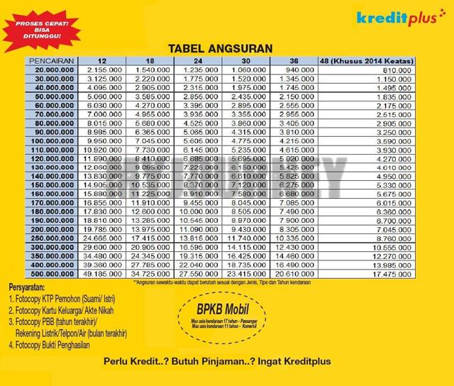 Tabel Angsuran Plafon Rp 500 juta 1